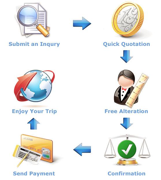 Booking Procedures